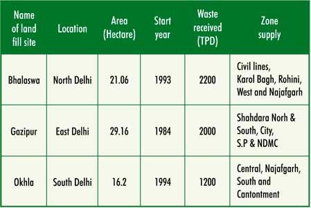 Delhi Landfill Sites Landfill Sites